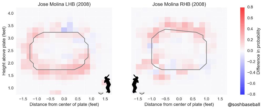 Molina Zone 2008
